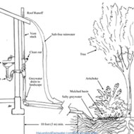 Left: A 50mm graywater diversion valve. Sink basin to the right always drains to the sewer, while greywater from sink basin to left can be directed to the landscape or sewer with the valve Source: Brad Lancester Right: Graywater irrigating trees and shrubs Source: Art Ludwig